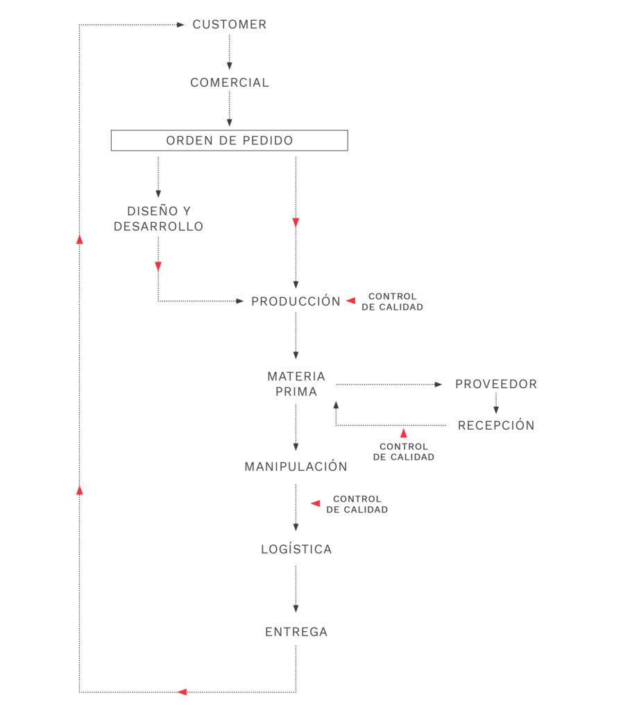 esquema de procesos de fabricacion